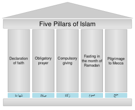 Five_pillars_of_Islam.svg